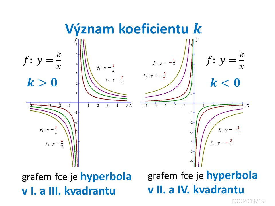 x x y y grafem fce je hyperbola v I. a III. kvadrantu POC 2014/15 grafem fce je hyperbola v II. a IV. kvadrantu