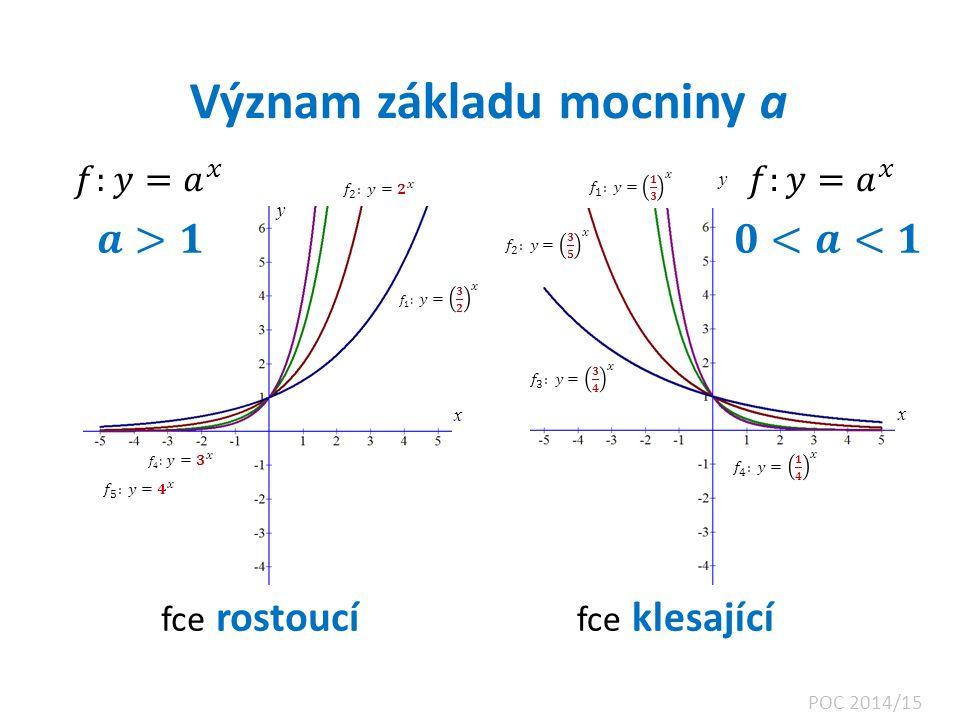 Význam základu mocniny a x x y y fce rostoucí fce klesající POC 2014/15