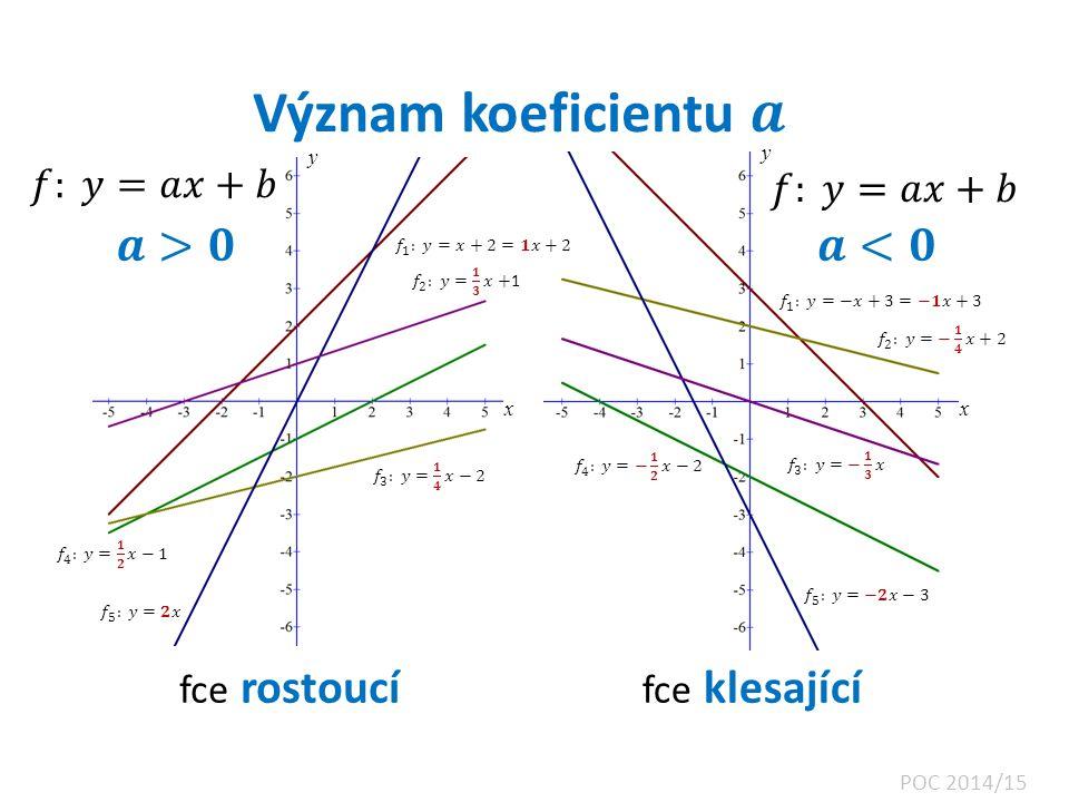 x x y y grafem fce je hyperbola v I.a III. kvadrantu POC 2014/15 grafem fce je hyperbola v II.
