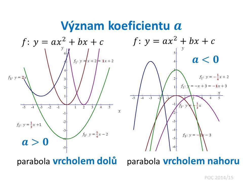 x x y parabola vrcholem nahoru parabola vrcholem dolů y POC 2014/15