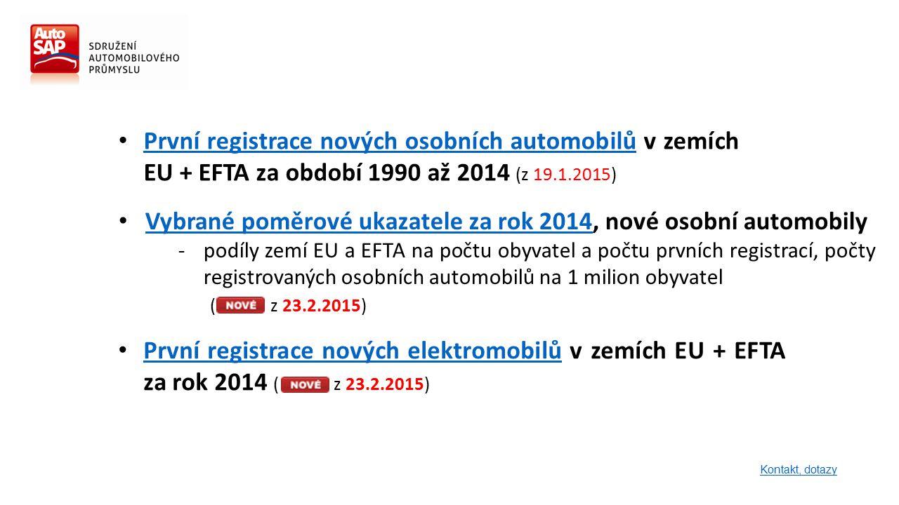 První registrace nových osobních automobilů v zemích EU + EFTA za období 1990 až 2014 (z 19.1.2015) První registrace nových osobních automobilů Kontakt, dotazy První registrace nových elektromobilů v zemích EU + EFTA za rok 2014 ( z 23.2.2015) První registrace nových elektromobilů Vybrané poměrové ukazatele za rok 2014, nové osobní automobily Vybrané poměrové ukazatele za rok 2014 -podíly zemí EU a EFTA na počtu obyvatel a počtu prvních registrací, počty registrovaných osobních automobilů na 1 milion obyvatel ( z 23.2.2015)