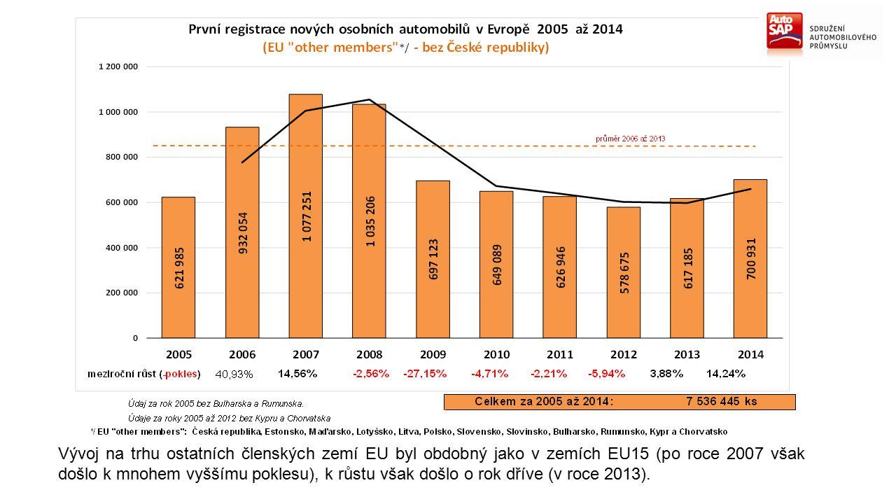 Vývoj na trhu ostatních členských zemí EU byl obdobný jako v zemích EU15 (po roce 2007 však došlo k mnohem vyššímu poklesu), k růstu však došlo o rok dříve (v roce 2013).