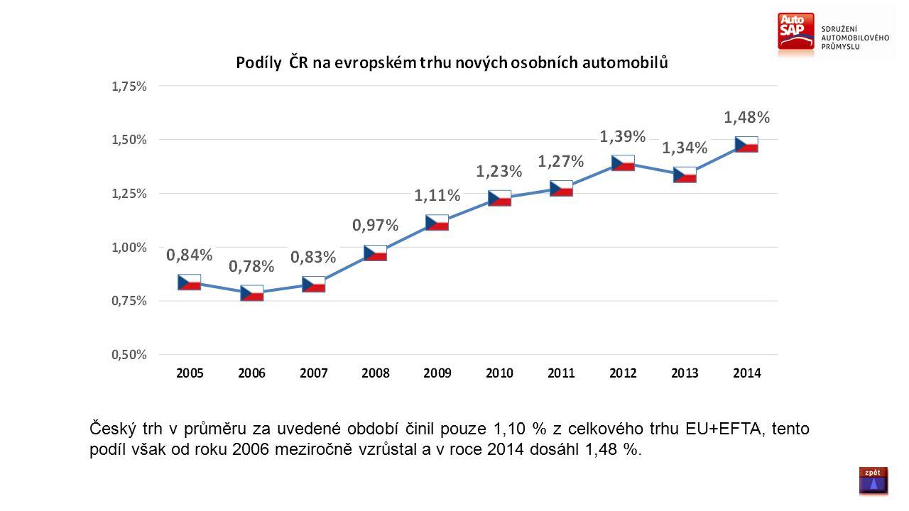 Český trh v průměru za uvedené období činil pouze 1,10 % z celkového trhu EU+EFTA, tento podíl však od roku 2006 meziročně vzrůstal a v roce 2014 dosáhl 1,48 %.