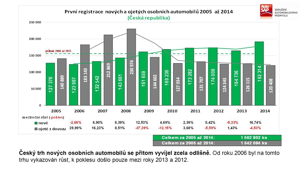 Český trh nových osobních automobilů se přitom vyvíjel zcela odlišně. Od roku 2006 byl na tomto trhu vykazován růst, k poklesu došlo pouze mezi roky 2