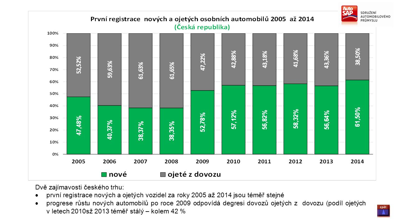 Dvě zajímavosti českého trhu:  první registrace nových a ojetých vozidel za roky 2005 až 2014 jsou téměř stejné  progrese růstu nových automobilů po roce 2009 odpovídá degresi dovozů ojetých z dovozu (podíl ojetých v letech 2010sž 2013 téměř stálý – kolem 42 %