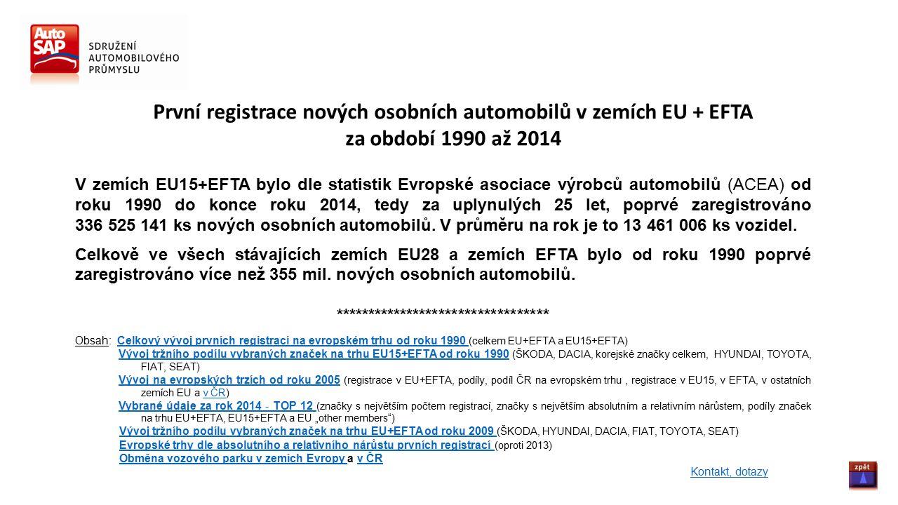 První registrace nových osobních automobilů v zemích EU + EFTA za období 1990 až 2014 V zemích EU15+EFTA bylo dle statistik Evropské asociace výrobců automobilů (ACEA) od roku 1990 do konce roku 2014, tedy za uplynulých 25 let, poprvé zaregistrováno 336 525 141 ks nových osobních automobilů.