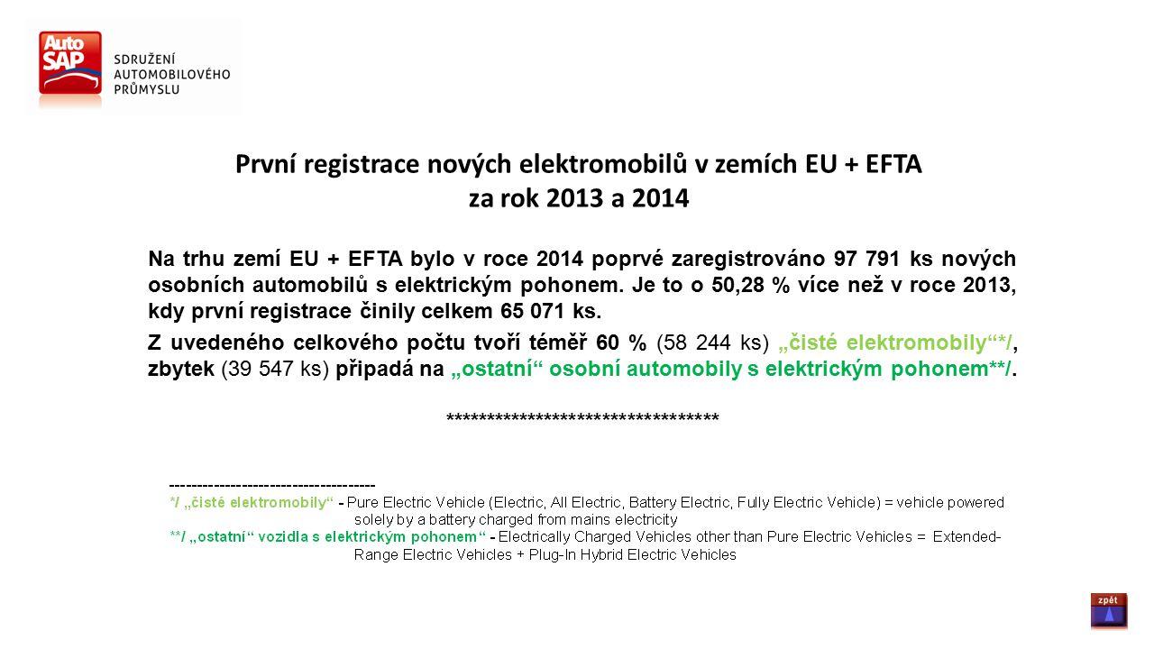 První registrace nových elektromobilů v zemích EU + EFTA za rok 2013 a 2014 Na trhu zemí EU + EFTA bylo v roce 2014 poprvé zaregistrováno 97 791 ks nových osobních automobilů s elektrickým pohonem.