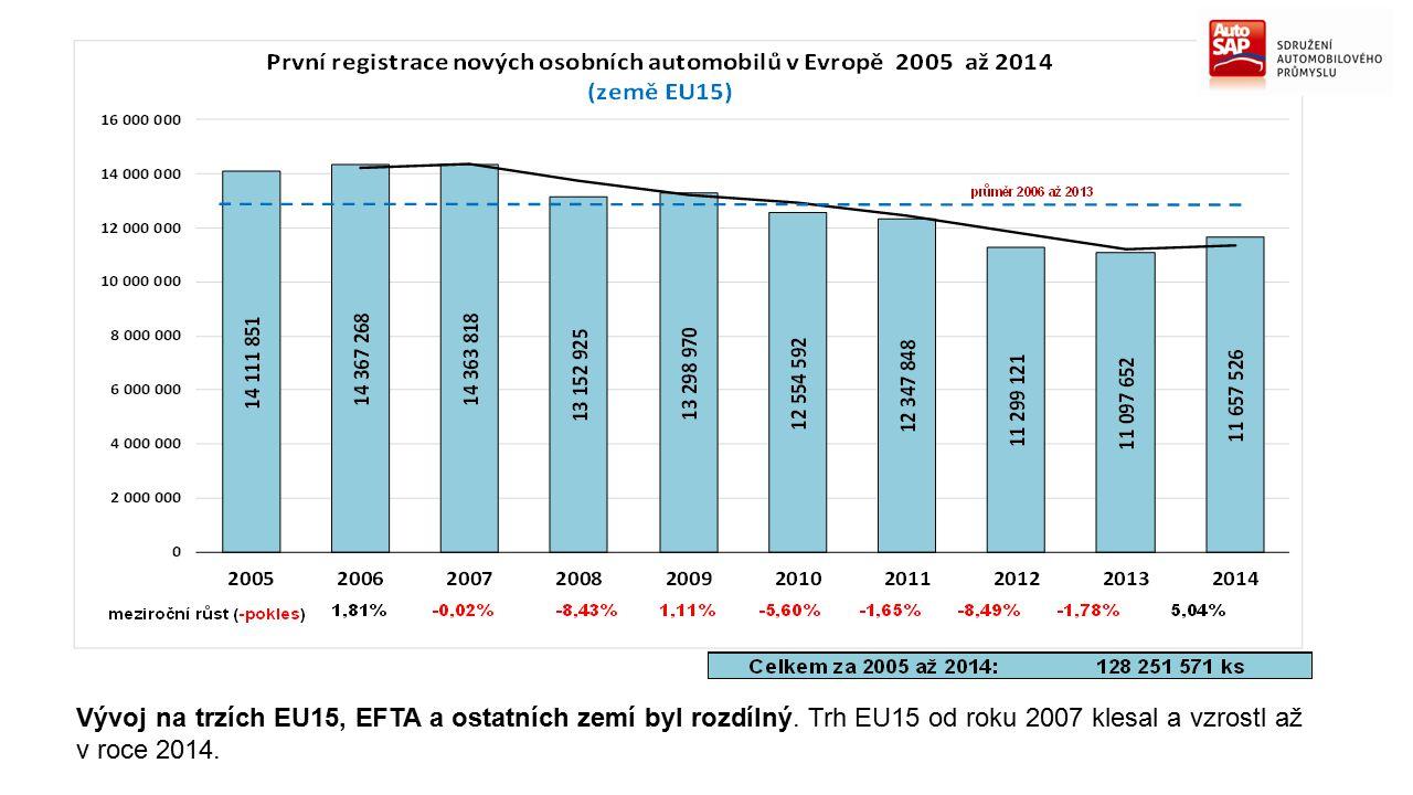 Vývoj na trzích EU15, EFTA a ostatních zemí byl rozdílný. Trh EU15 od roku 2007 klesal a vzrostl až v roce 2014.