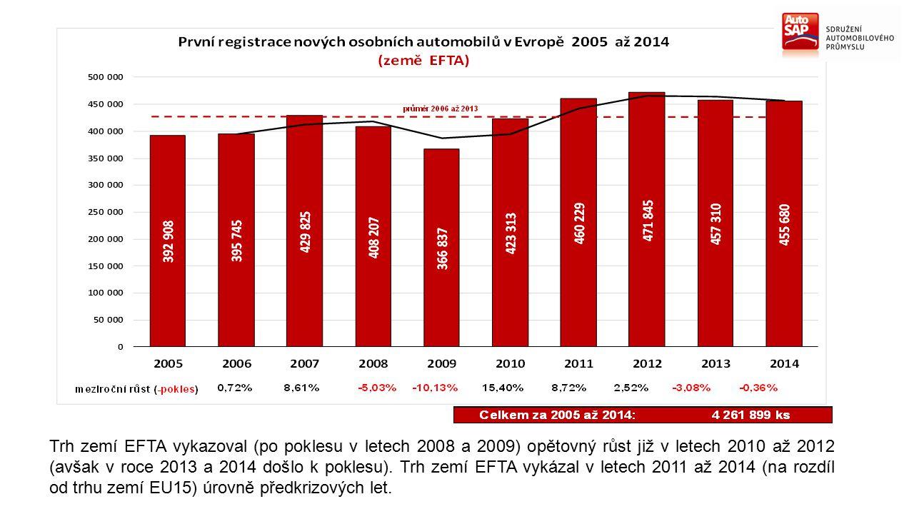 Trh zemí EFTA vykazoval (po poklesu v letech 2008 a 2009) opětovný růst již v letech 2010 až 2012 (avšak v roce 2013 a 2014 došlo k poklesu). Trh zemí