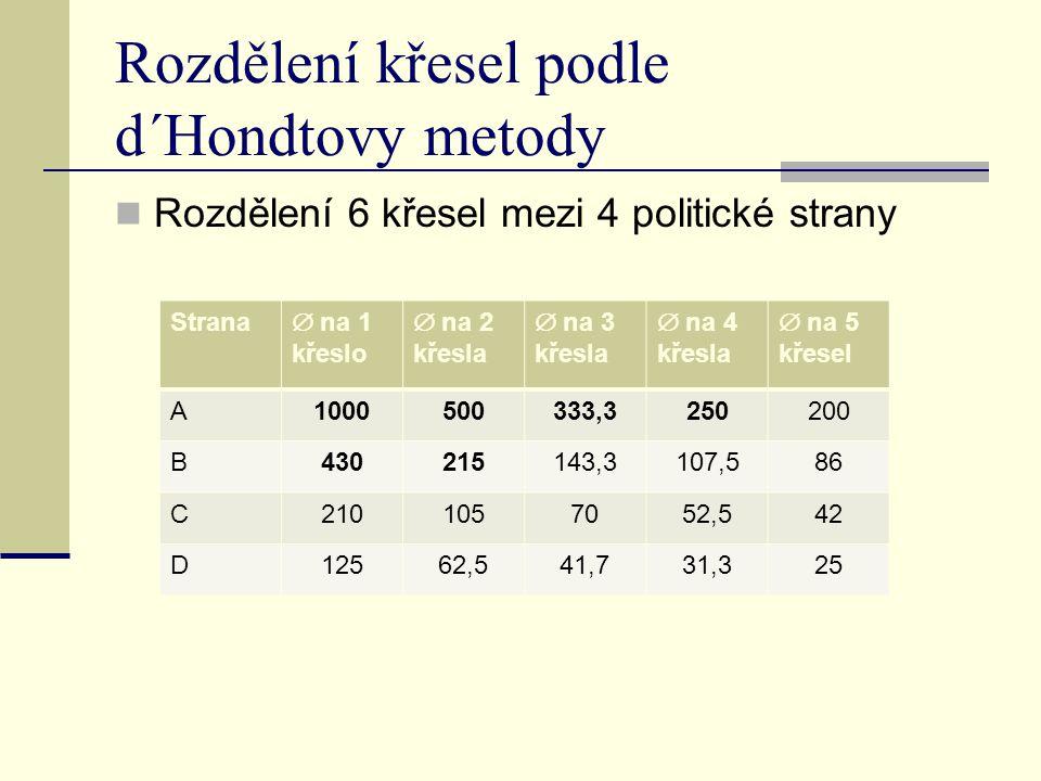 Rozdělení křesel podle d´Hondtovy metody Rozdělení 6 křesel mezi 4 politické strany Strana  na 1 křeslo  na 2 křesla  na 3 křesla  na 4 křesla  n