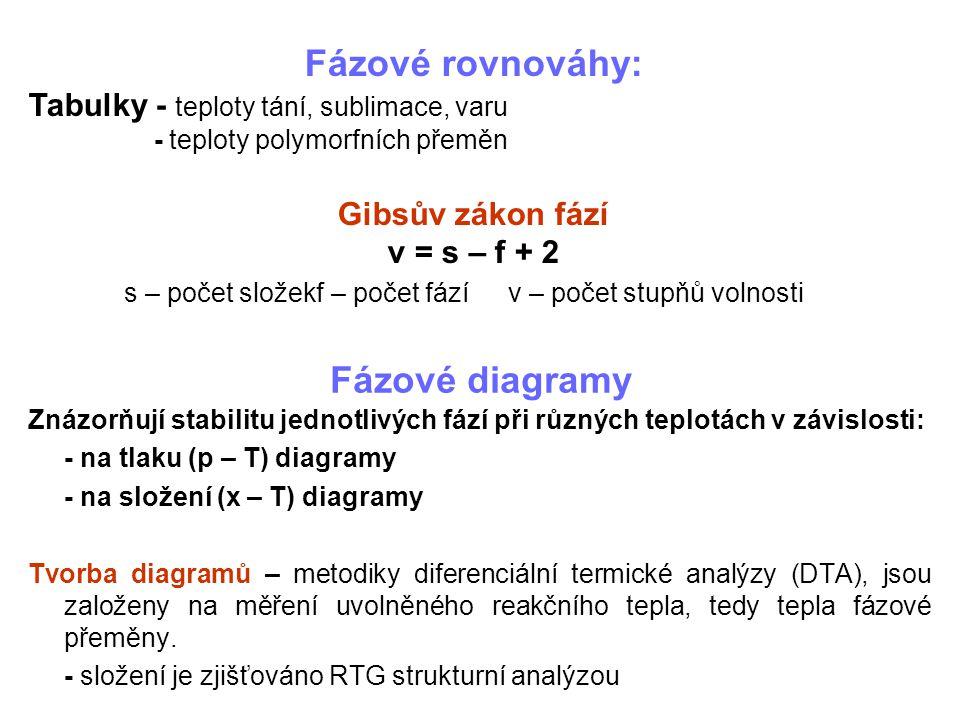 Fázové diagramy Znázorňují stabilitu jednotlivých fází při různých teplotách v závislosti: - na tlaku (p – T) diagramy - na složení (x – T) diagramy T