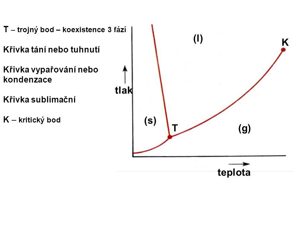 (l) (s) (g)T tlak teplota K T – trojný bod – koexistence 3 fází Křivka tání nebo tuhnutí Křivka vypařování nebo kondenzace Křivka sublimační K – kriti