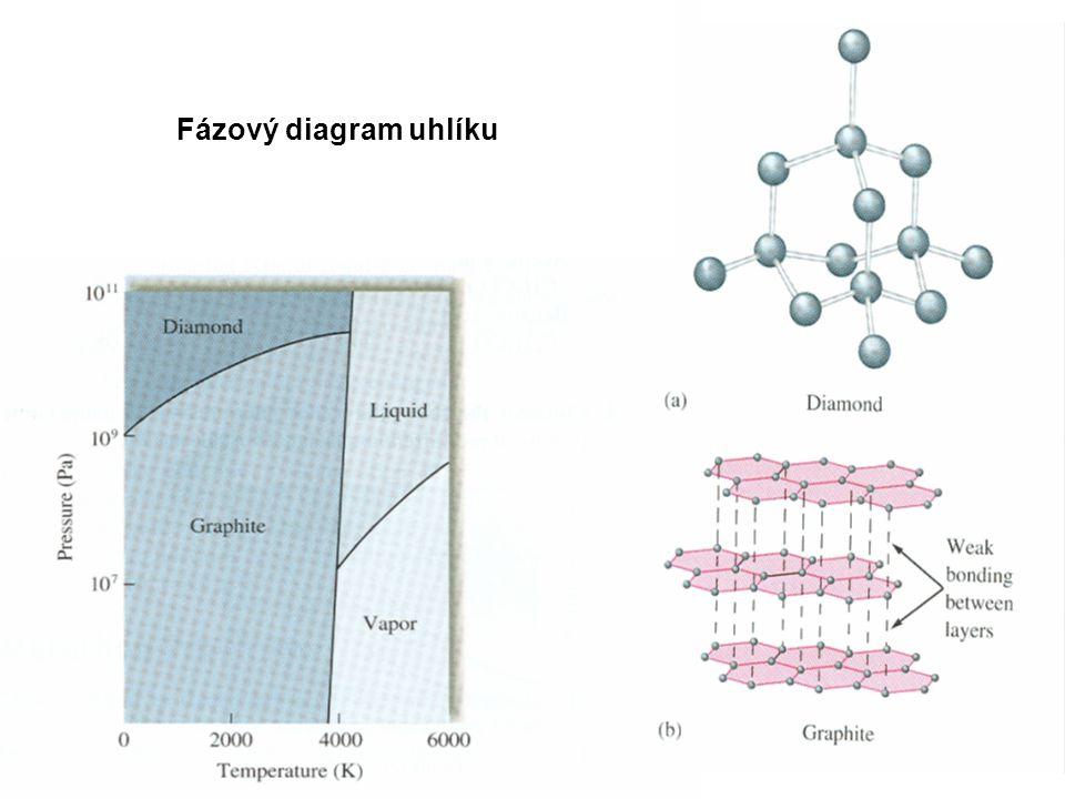 Disperzní soustavy směs dvou a více látek – homogenní nebo heterogenní systém Disperzní prostředí a disperzní fáze Disperze dělíme podle velikosti rozptýlených částic na 3 skupiny: 1.Hrubá disperze – částice > 10 -7 m 2.Koloidní disperze - částice mezi 10 -7 – 10 -9 - mlha (kapalina v plynu) - kouř (tuhá látka v plynu) - pěna (plyn v kapalině) - emulze (kapalina v kapalině) - suspenze (tuhá látka v kapalině) - tuhá pěna (plyn v tuhé látce) 3.Molekulární (iontové) disperze – částice < 10 -9 m – pravé roztoky nepravé roztoky