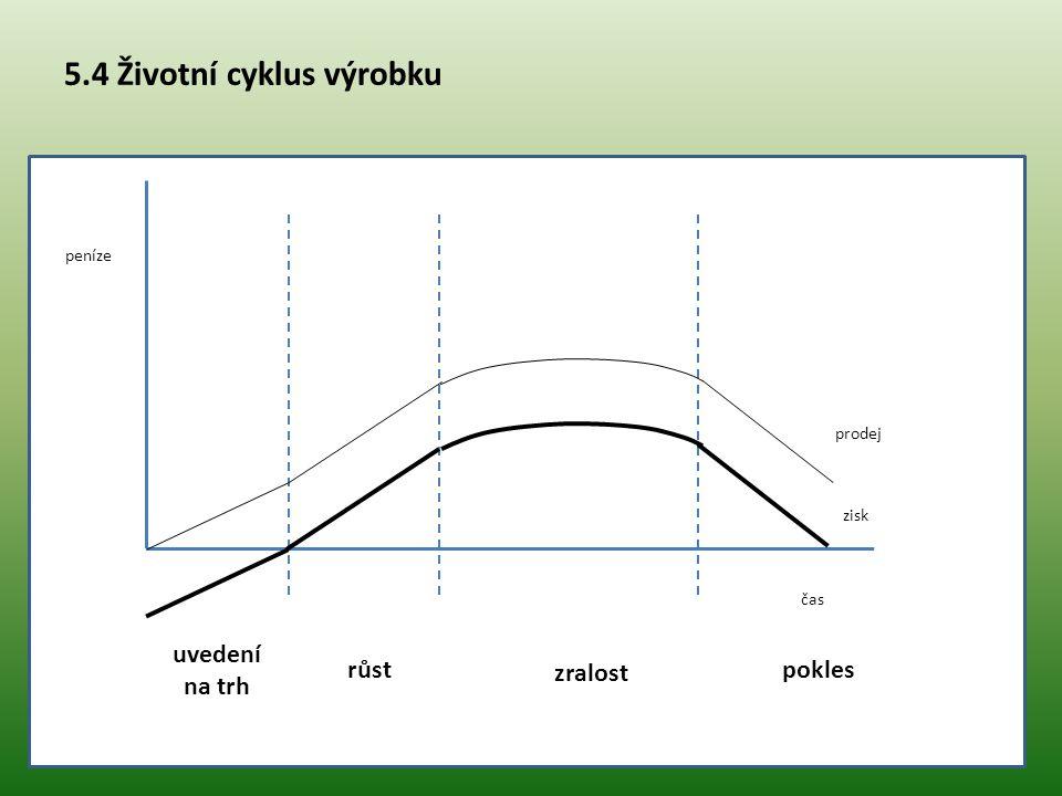 5.4 Životní cyklus výrobku peníze čas uvedení na trh růst zralost pokles prodej zisk