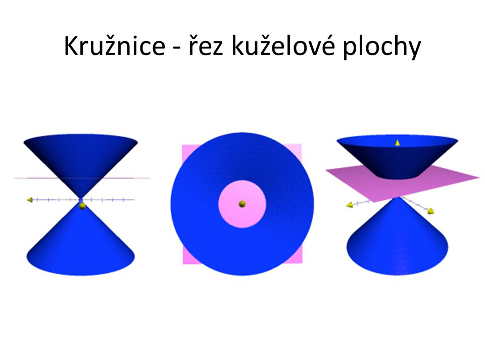 Kružnice Kružnice je množina všech bodů roviny, které mají od daného bodu, středu kružnice, danou vzdálenost, poloměr kružnice.