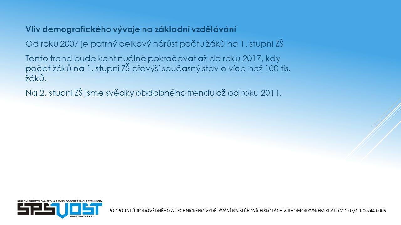 PODPORA PŘÍRODOVĚDNÉHO A TECHNICKÉHO VZDĚLÁVÁNÍ NA STŘEDNÍCH ŠKOLÁCH V JIHOMORAVSKÉM KRAJI CZ.1.07/1.1.00/44.0006 Vliv demografického vývoje na základ