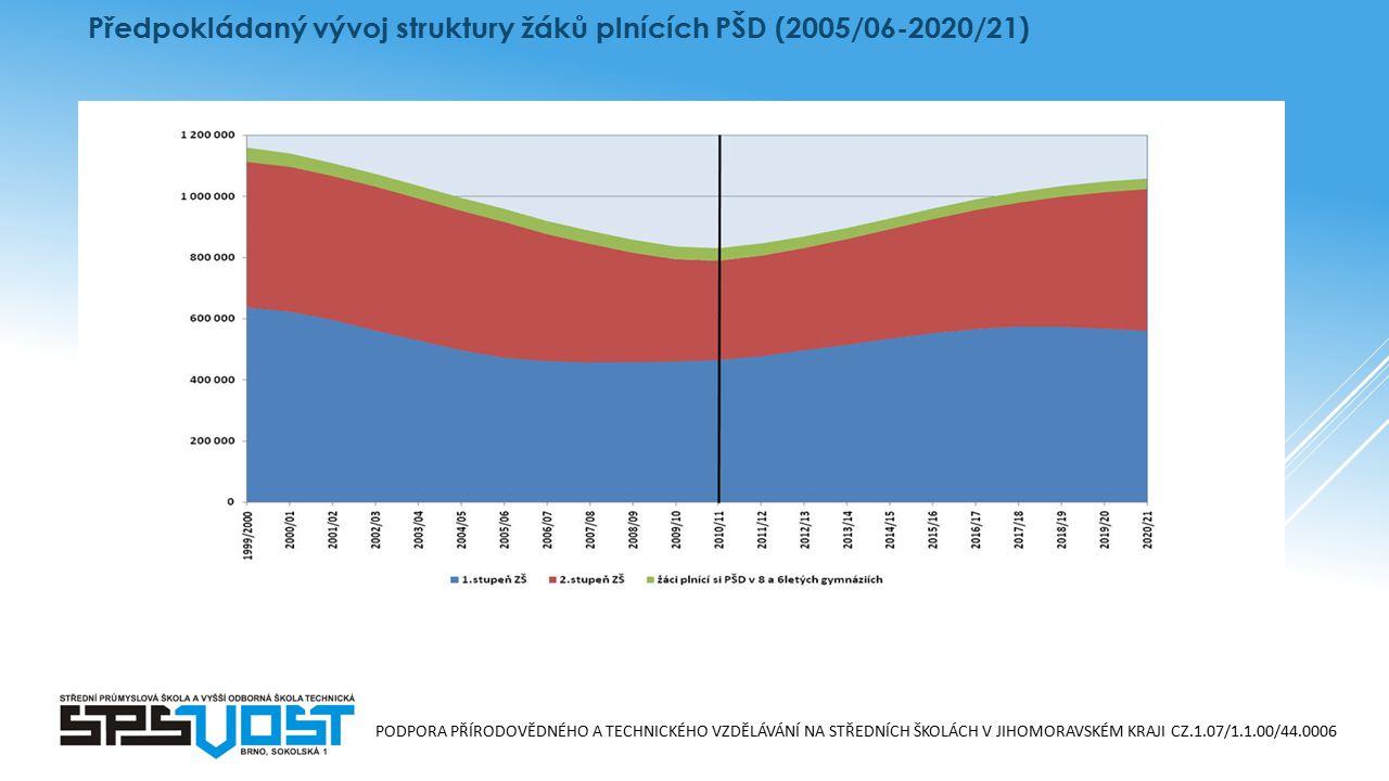 PODPORA PŘÍRODOVĚDNÉHO A TECHNICKÉHO VZDĚLÁVÁNÍ NA STŘEDNÍCH ŠKOLÁCH V JIHOMORAVSKÉM KRAJI CZ.1.07/1.1.00/44.0006 Předpokládaný vývoj struktury žáků plnících PŠD (2005/06-2020/21)
