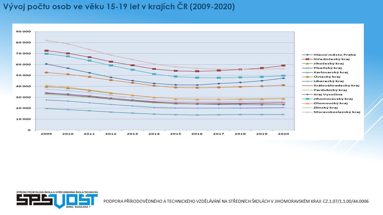 PODPORA PŘÍRODOVĚDNÉHO A TECHNICKÉHO VZDĚLÁVÁNÍ NA STŘEDNÍCH ŠKOLÁCH V JIHOMORAVSKÉM KRAJI CZ.1.07/1.1.00/44.0006 Vývoj počtu osob ve věku 15-19 let v