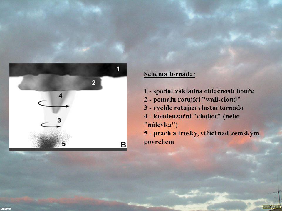 Schéma tornáda: 1 - spodní základna oblačnosti bouře 2 - pomalu rotující