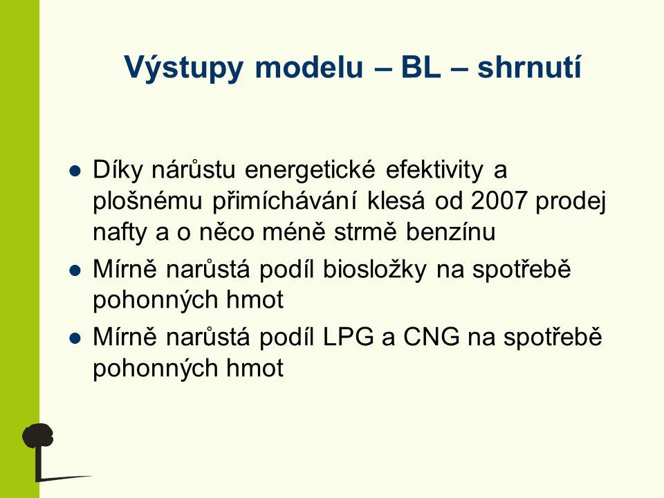 Výstupy modelu – BL – shrnutí Díky nárůstu energetické efektivity a plošnému přimíchávání klesá od 2007 prodej nafty a o něco méně strmě benzínu Mírně narůstá podíl biosložky na spotřebě pohonných hmot Mírně narůstá podíl LPG a CNG na spotřebě pohonných hmot