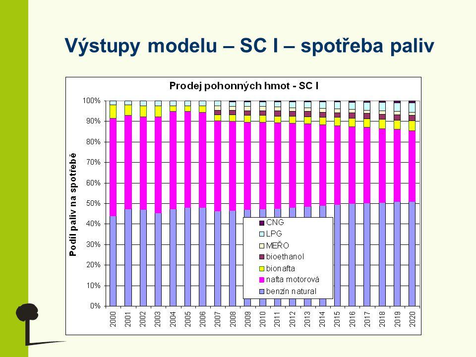 Výstupy modelu – SC I – spotřeba paliv