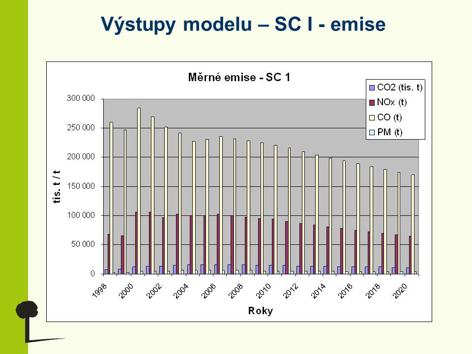 Výstupy modelu – SC I - emise