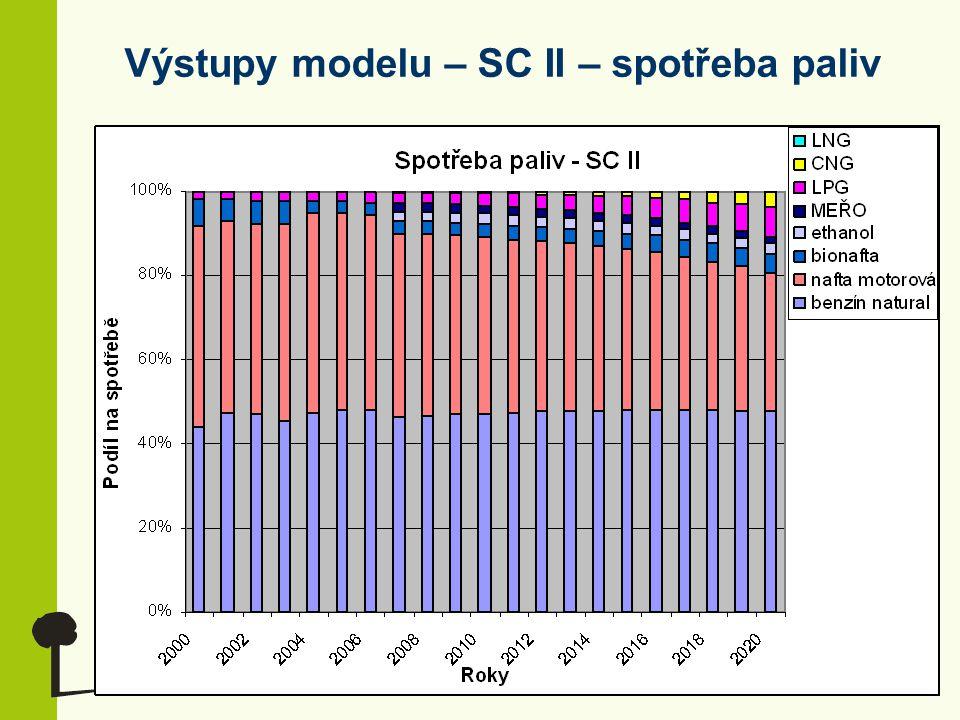 Výstupy modelu – SC II – spotřeba paliv