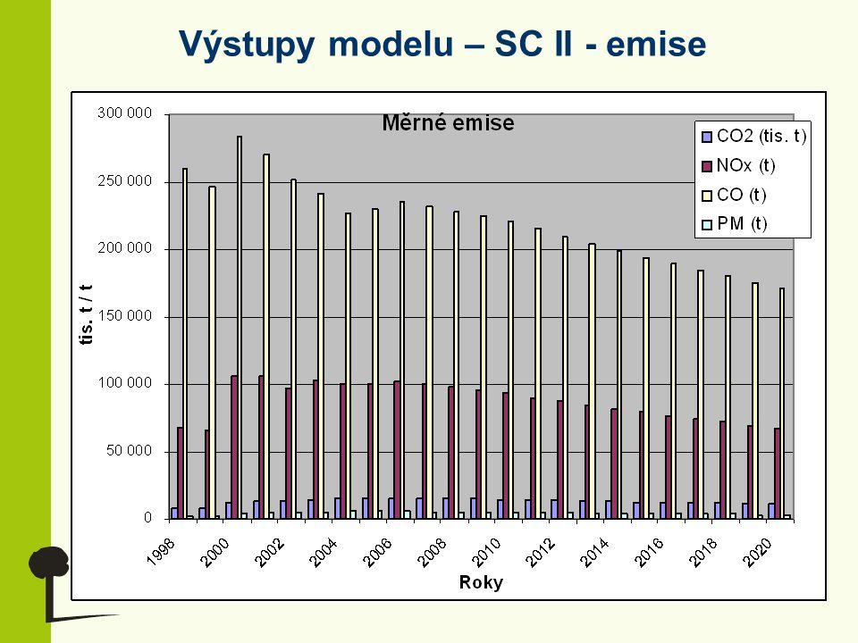 Výstupy modelu – SC II - emise