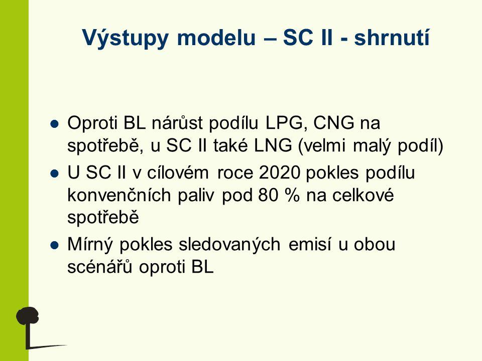 Výstupy modelu – SC II - shrnutí Oproti BL nárůst podílu LPG, CNG na spotřebě, u SC II také LNG (velmi malý podíl) U SC II v cílovém roce 2020 pokles podílu konvenčních paliv pod 80 % na celkové spotřebě Mírný pokles sledovaných emisí u obou scénářů oproti BL