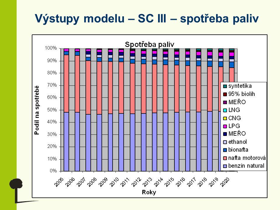 Výstupy modelu – SC III – spotřeba paliv