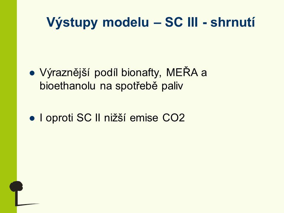 Výstupy modelu – SC III - shrnutí Výraznější podíl bionafty, MEŘA a bioethanolu na spotřebě paliv I oproti SC II nižší emise CO2