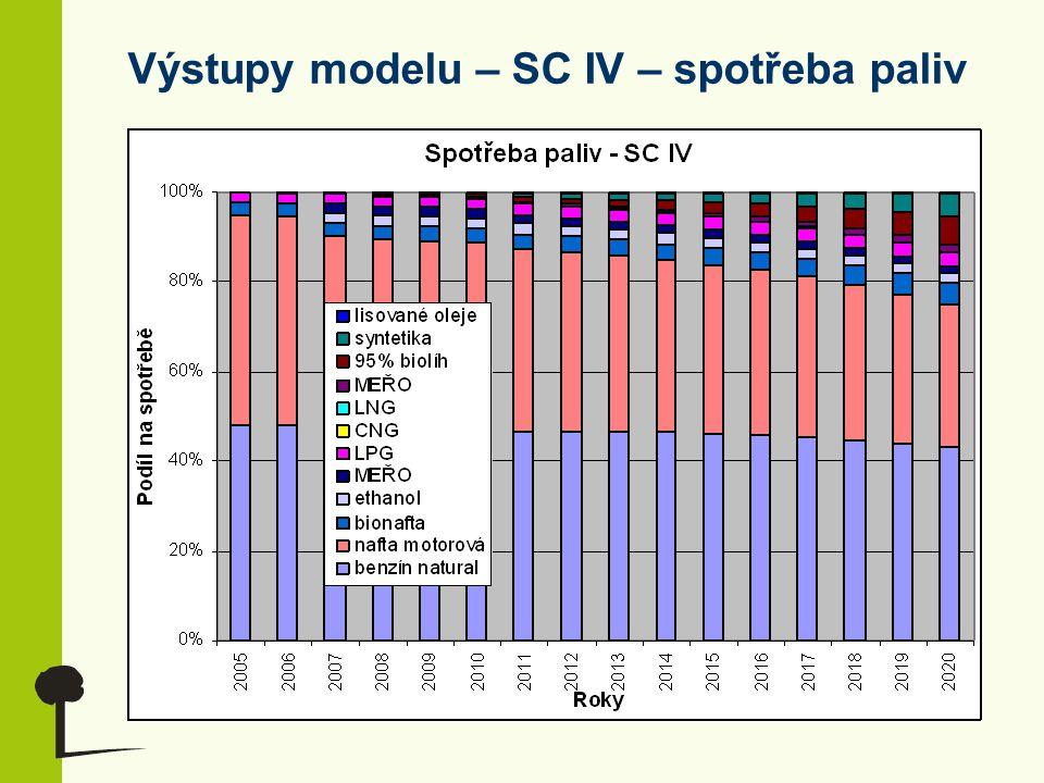 Výstupy modelu – SC IV – spotřeba paliv