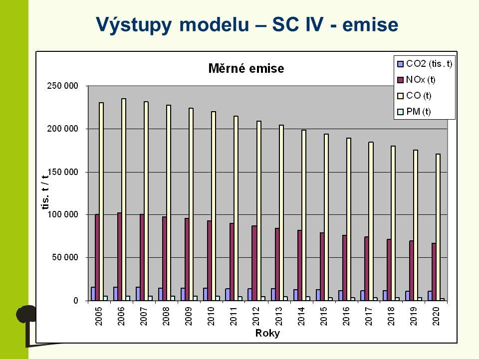 Výstupy modelu – SC IV - emise