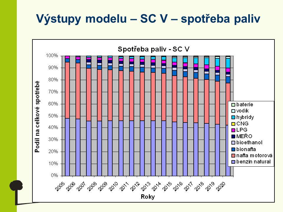 Výstupy modelu – SC V – spotřeba paliv