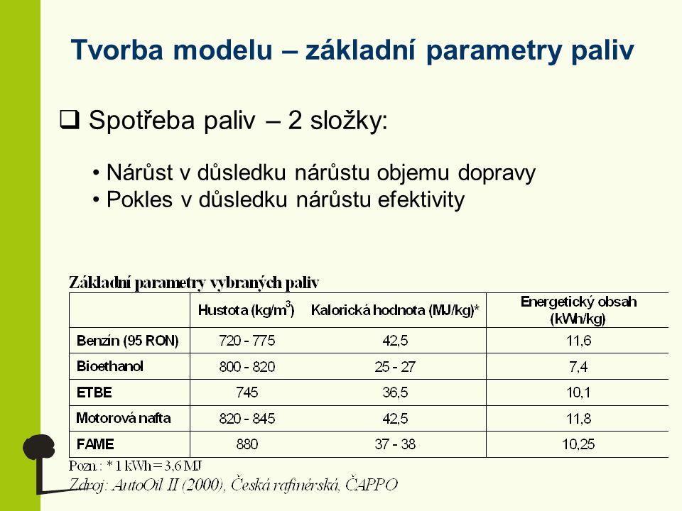 Tvorba modelu – základní parametry paliv  Spotřeba paliv – 2 složky: Nárůst v důsledku nárůstu objemu dopravy Pokles v důsledku nárůstu efektivity