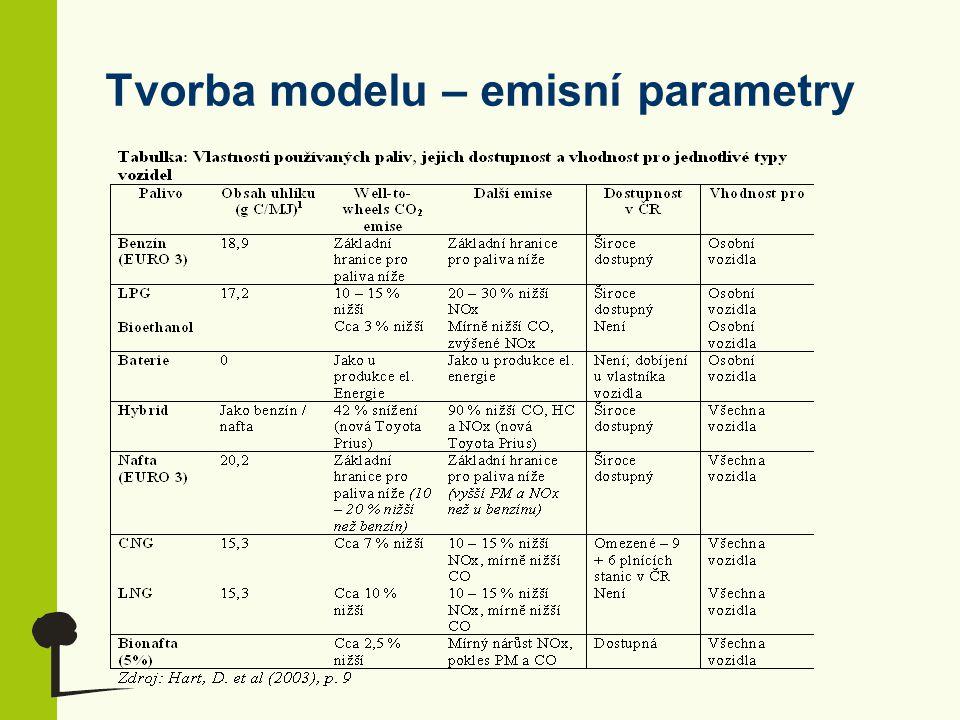 Parametry modelu I.