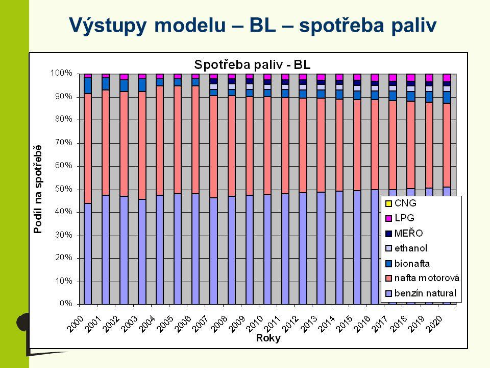 Výstupy modelu – BL – spotřeba paliv