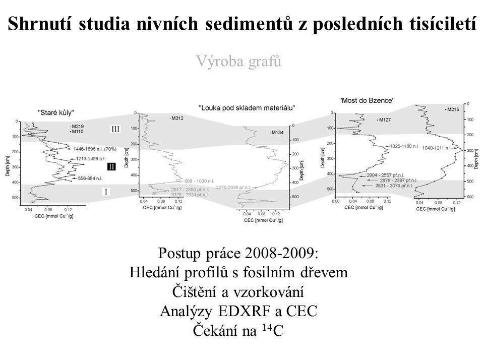 Shrnutí studia nivních sedimentů z posledních tisíciletí Postup práce 2008-2009: Hledání profilů s fosilním dřevem Čištění a vzorkování Analýzy EDXRF