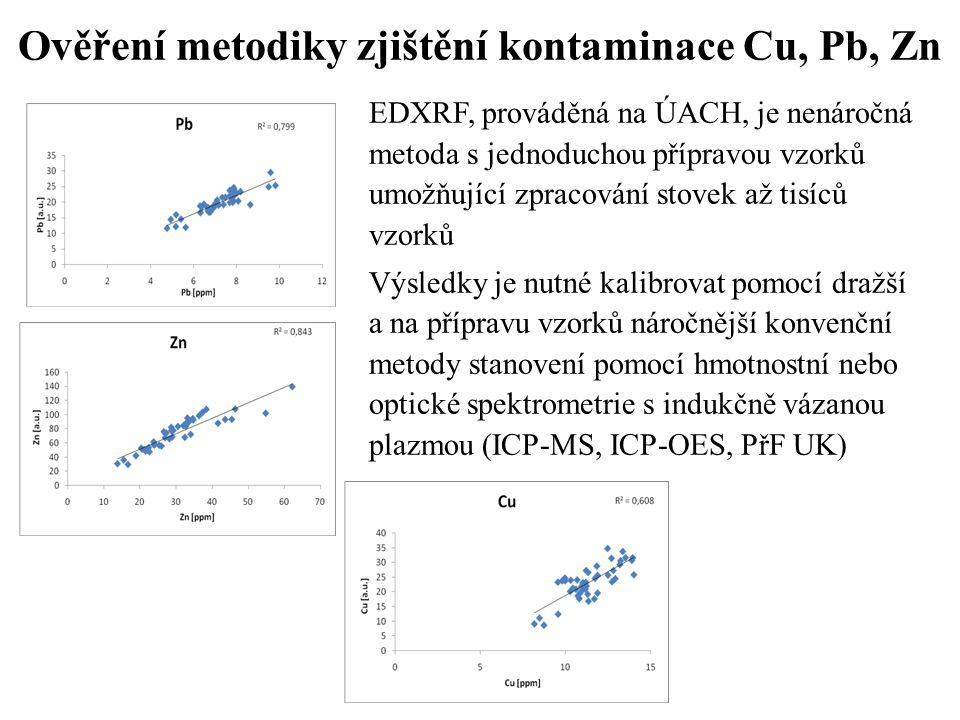 Ověření metodiky zjištění kontaminace Cu, Pb, Zn EDXRF, prováděná na ÚACH, je nenáročná metoda s jednoduchou přípravou vzorků umožňující zpracování st