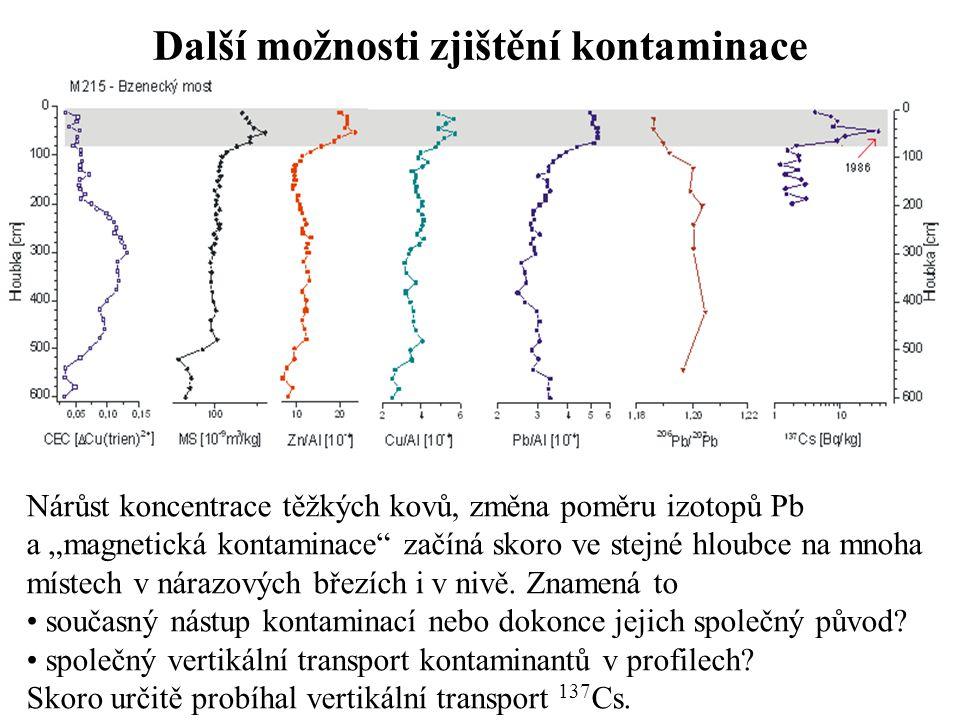 Další plány využití archívu povodňových hlín Dosavadní práce se systematicky zaměřovala na úsek od mostu do Bzence po ústí Veličky, máme tam ještě nějaké nezpracované výsledky V roce 2009 jsme vzorkovali v úseku od ústí Veličky k Rohatci, kde čekáme na 14 C data ze tří profilů, na konci jara budeme pokračovat Měli bychom revidovat Section 2 (Kadlec et al., 2008) s povodňovými hlínami z období před rokem 0 n.l., které se litologicky liší od většiny sedimentů z úseku od mostu do Bzence k ústí Veličky Zpracováváme vrty v nivě (2-4 m), v příštím roce pokročíme ve vzorkování v oblasti od Muchárova směrem k Baťově kanálu – propojíme analýzy sedimentů a vyhodnocování map (s MU Brno) Pokusíme se upřesnit odhad dolní hranice ukládání kontaminovaných sedimentů (někdy mezi roky 1900 a 1950) (s PřF UK)