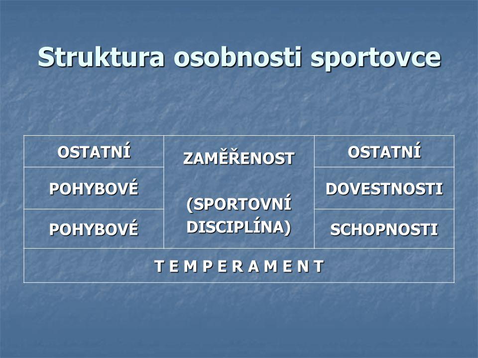 Struktura osobnosti sportovce SPORTO- VEC RODINAŠKOLATRENÉR SPOLU- HRÁČI KAMA- RÁDI (PARTA) SOUPEŘI ROZHOD- ČÍ DIVÁCIPARTNER SOC.