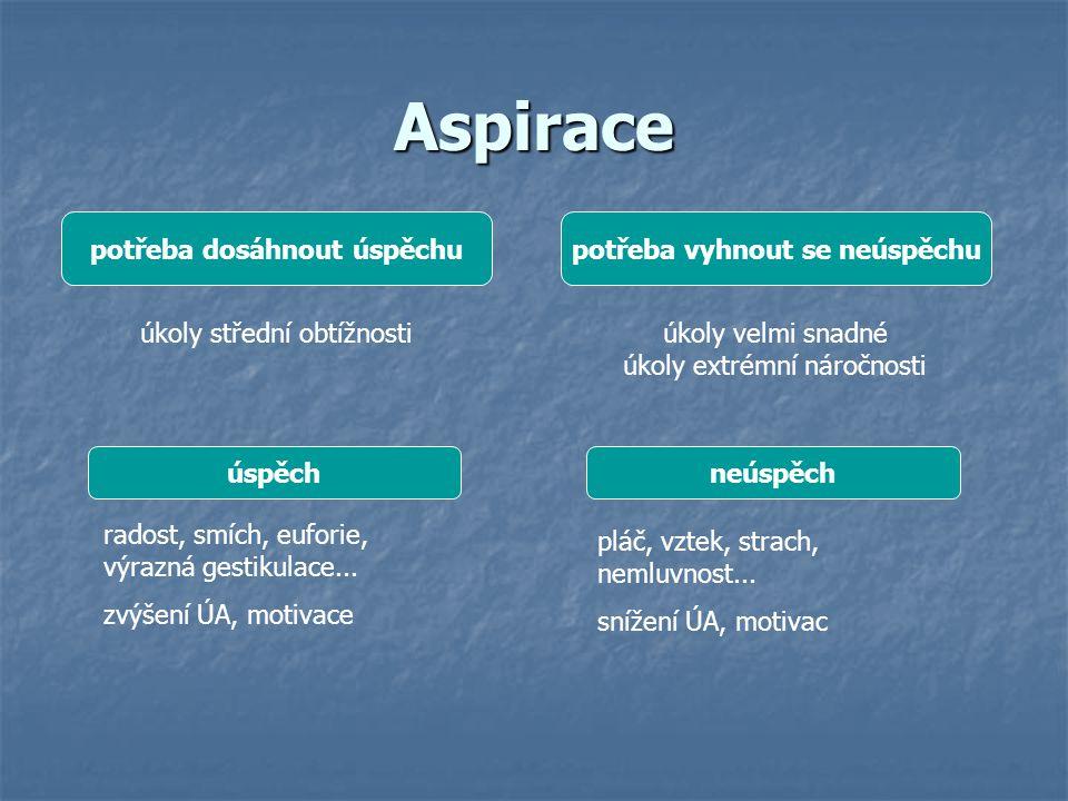 úroveň aspirace (cílová diskrepance) rozdíl mezi vyjádřenou aspirací (očekáváním) a předchozím výkonem.
