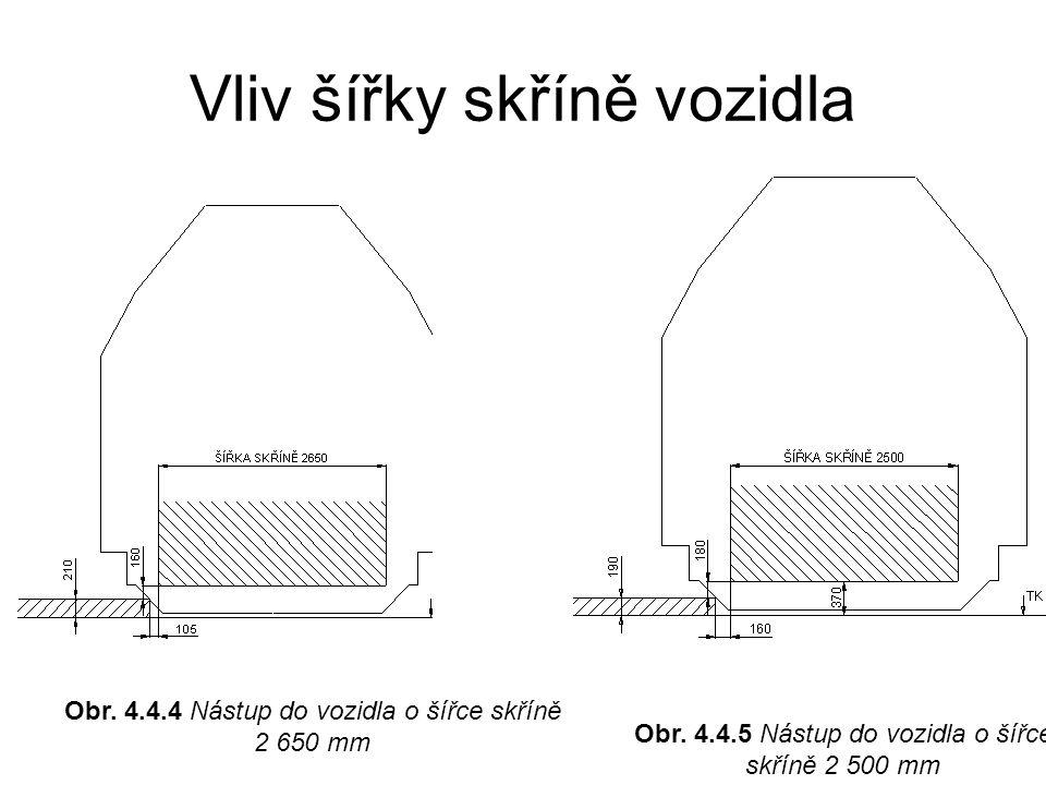 Obr. 4.4.4 Nástup do vozidla o šířce skříně 2 650 mm Obr. 4.4.5 Nástup do vozidla o šířce skříně 2 500 mm Vliv šířky skříně vozidla