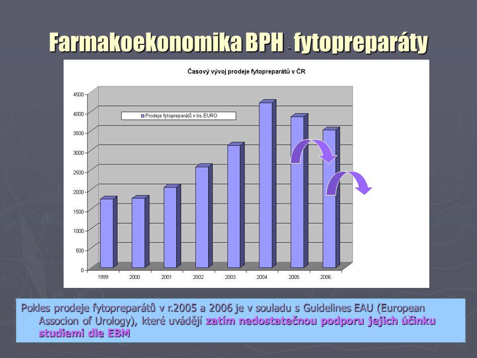 Farmakoekonomika BPH - fytopreparáty Pokles prodeje fytopreparátů v r.2005 a 2006 je v souladu s Guidelines EAU (European Associon of Urology), které