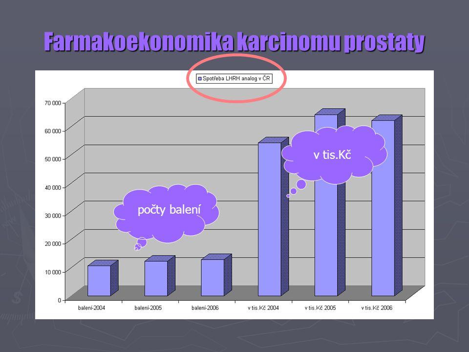 Farmakoekonomika karcinomu prostaty počty balení v tis.Kč