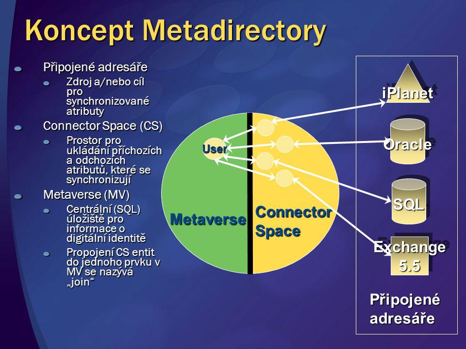 """Koncept Metadirectory Připojené adresáře Zdroj a/nebo cíl pro synchronizované atributy Connector Space (CS) Prostor pro ukládání příchozích a odchozích atributů, které se synchronizují Metaverse (MV) Centrální (SQL) úložiště pro informace o digitální identitě Propojení CS entit do jednoho prvku v MV se nazývá """"join iPlanetiPlanet OracleOracle SQLSQL Exchange5.5Exchange5.5 Připojenéadresáře Metaverse User ConnectorSpace"""