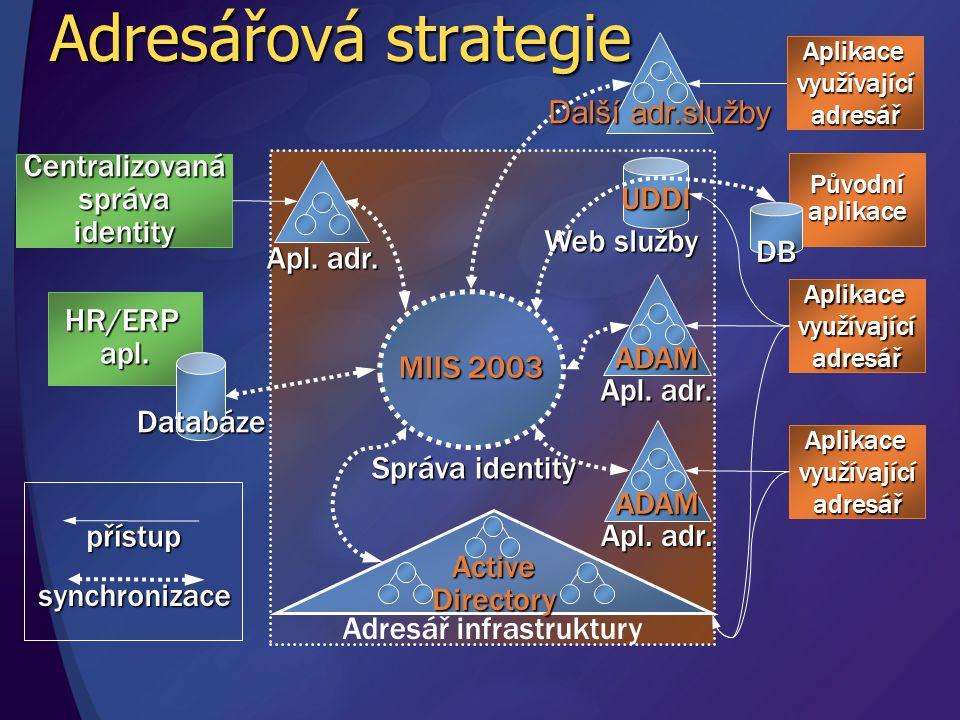 Adresářová strategie Aplikacevyužívajícíadresář HR/ERP apl.