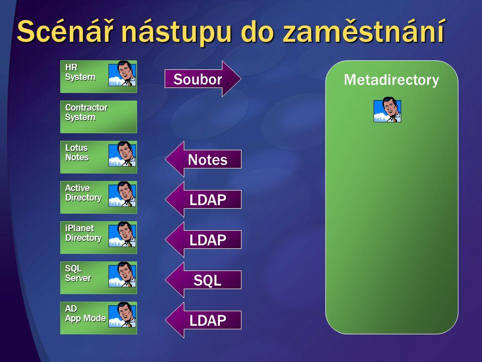 Scénář nástupu do zaměstnání HRSystem Metadirectory Notes ContractorSystem AD App Mode SQLServer iPlanetDirectory ActiveDirectory LotusNotes Soubor LDAP SQL LDAP