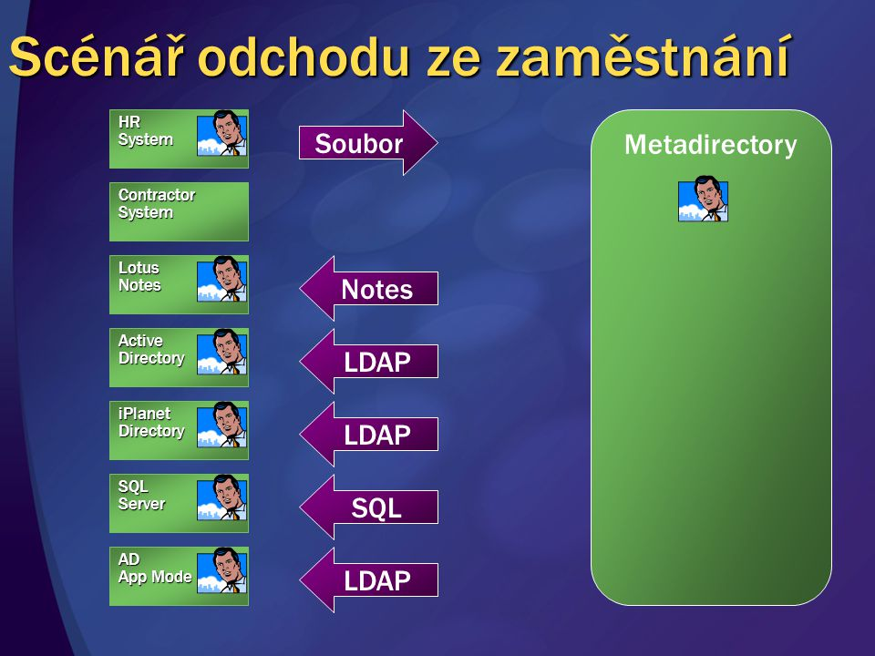 Scénář odchodu ze zaměstnání HRSystem Metadirectory Notes ContractorSystem AD App Mode SQLServer iPlanetDirectory ActiveDirectory LotusNotes Soubor LDAP SQL LDAP