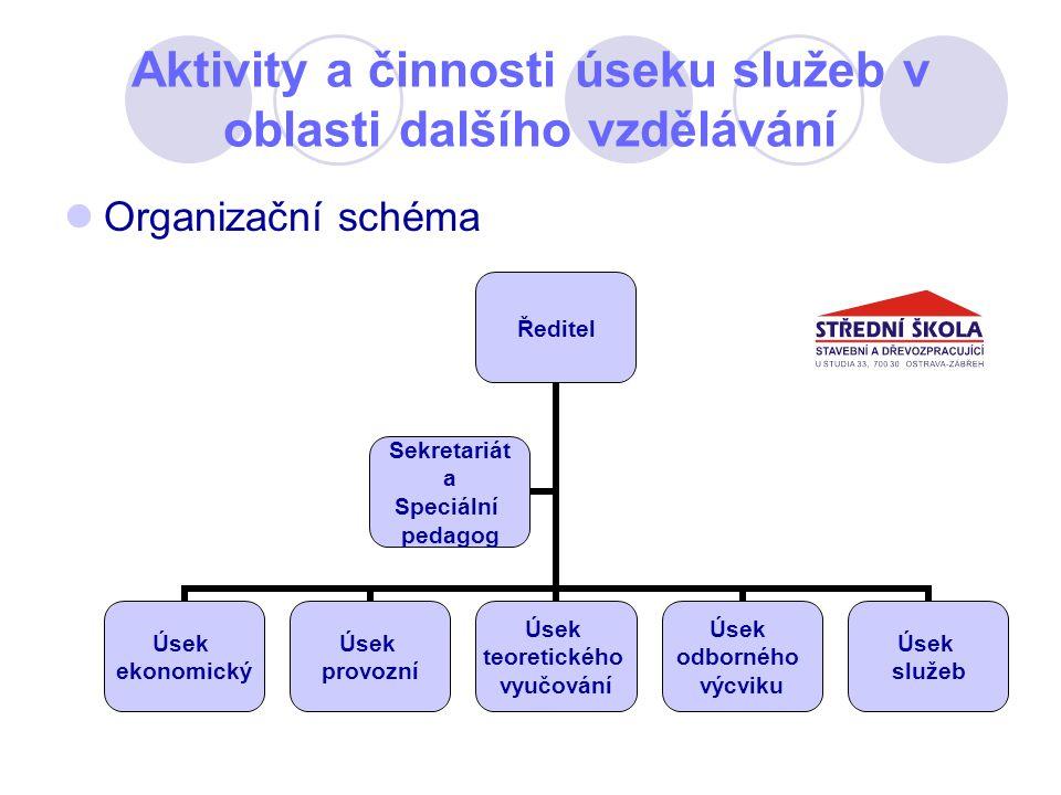 Aktivity a činnosti úseku služeb v oblasti dalšího vzdělávání Organizační schéma
